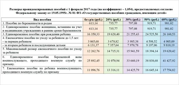 Министерство труда, занятости и соцзащиты Коми информирует