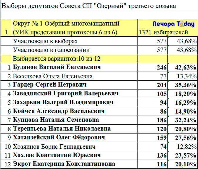 Итоги выборов по Печоре